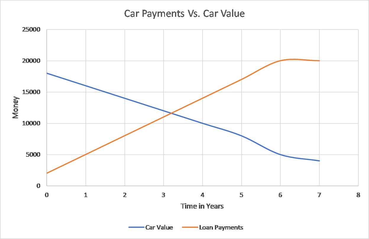 car used new graph