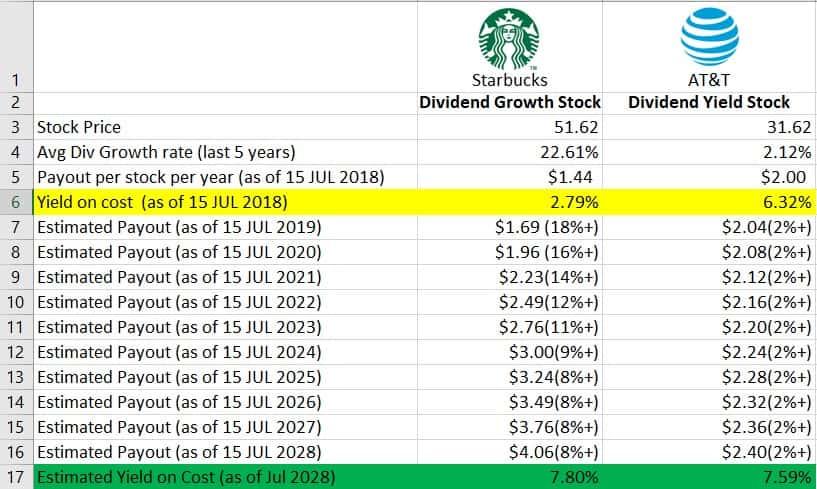 att vs sbux dividend yields