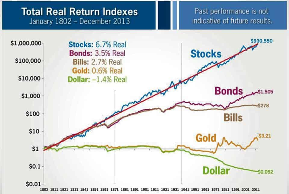 stocks vs other asset class
