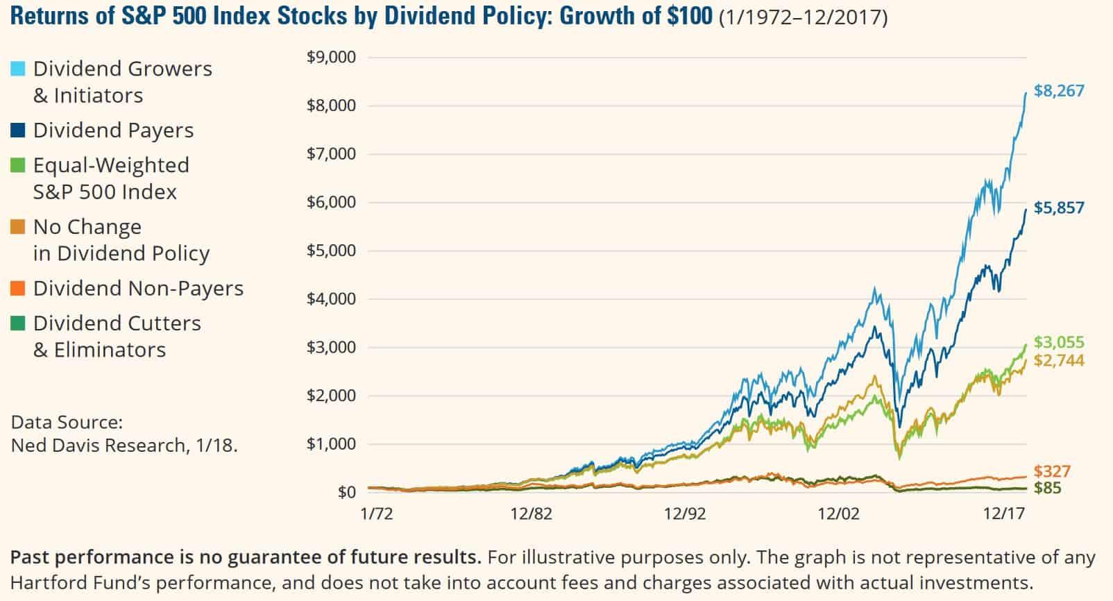dividend vs non dividend