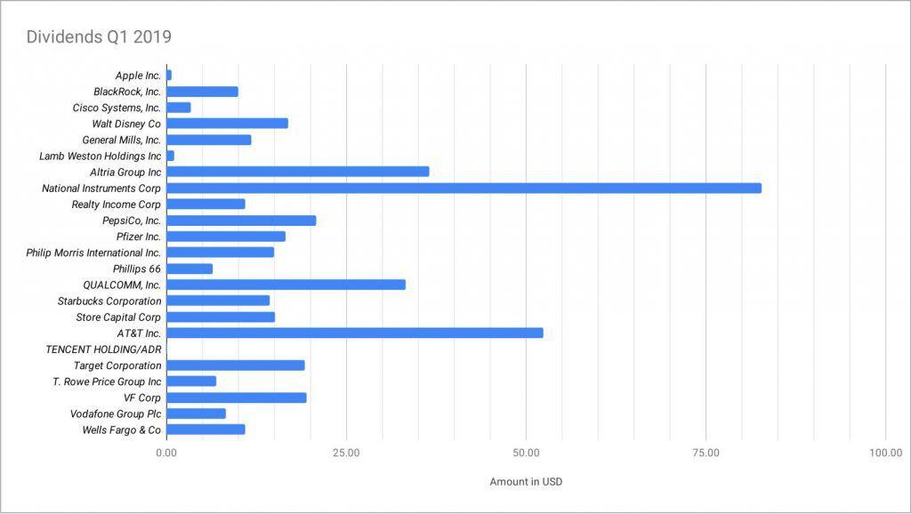 quarterly dividend update q12019 graph