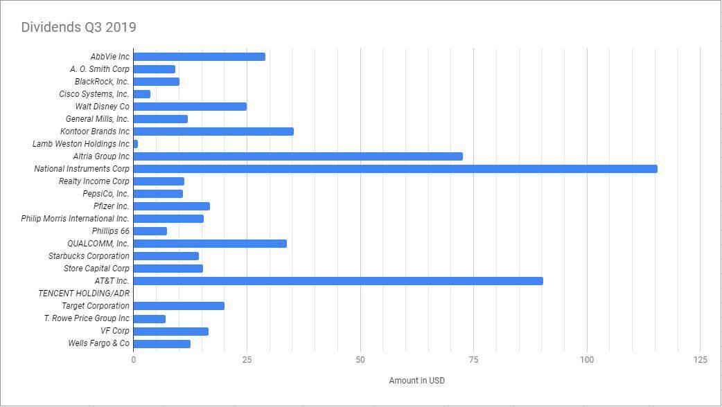 Q3 2019 bar chart