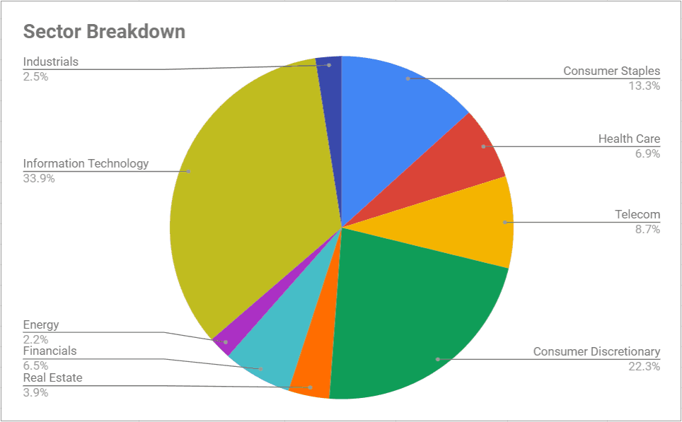 sector breakdown 2019