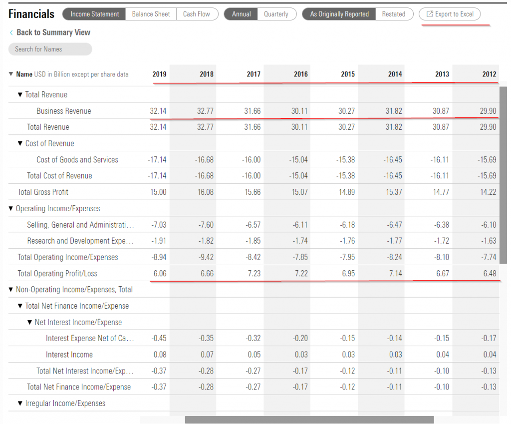 morningstar historical stock data financials