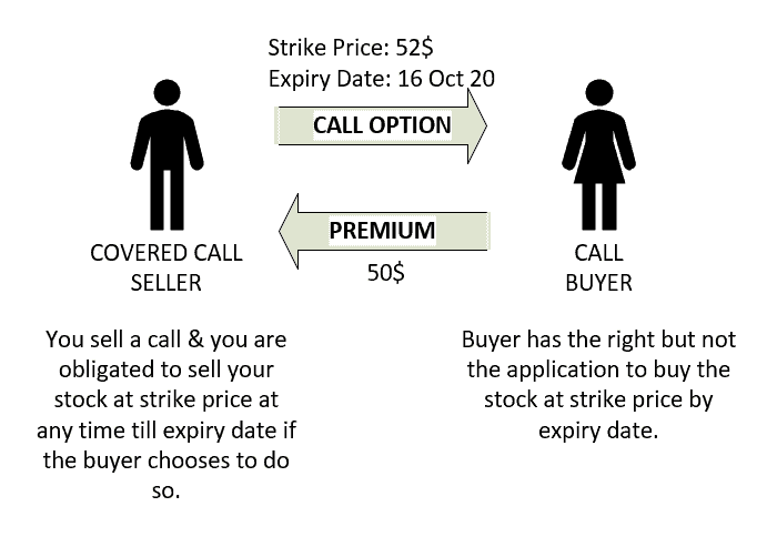 selling covered calls for income diagram