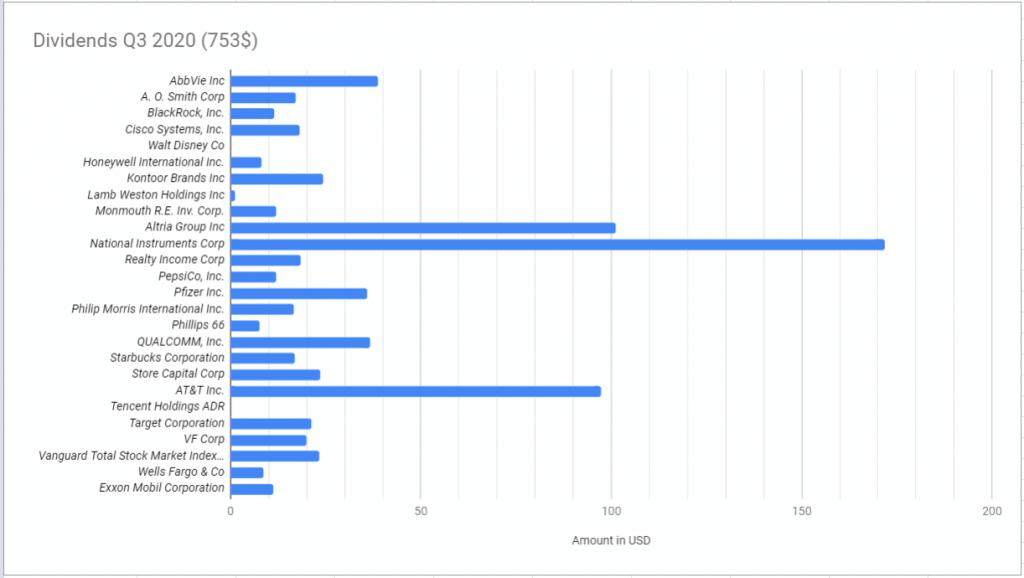 Q3 2020 graph